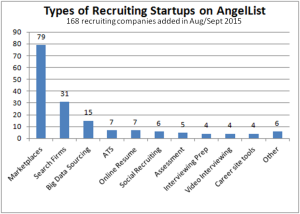 AngelList Recruiting Companies